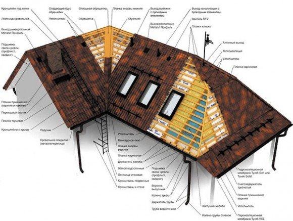 Полная схема трёхскатной крыши