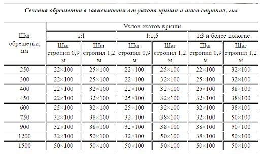 Расчет обрешётки, таблица